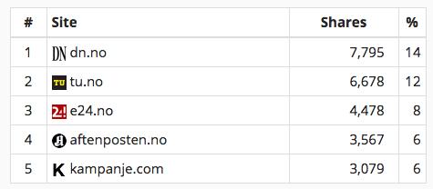 Mest delte nettaviser på LinkedIn i april 2015