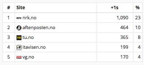 Mest delte nettaviser på Google+ i april 2015